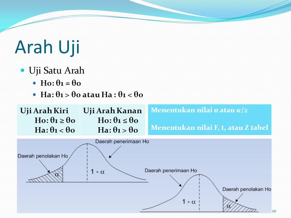 Arah Uji Uji Satu Arah H0: θ1 = θ0 Ha: θ1 > θ0 atau Ha : θ1 < θ0 10 Uji Arah Kiri H0: θ1 ≥ θ0 Ha: θ1 < θ0 Uji Arah Kanan H0: θ1 ≤ θ0 Ha: θ1 > θ0 Menentukan nilai α atau α/2 Menentukan nilai F, t, atau Z tabel
