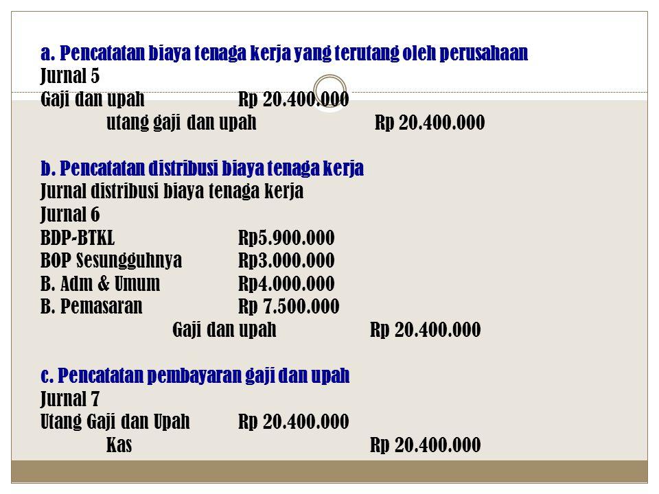 a. Pencatatan biaya tenaga kerja yang terutang oleh perusahaan Jurnal 5 Gaji dan upahRp 20.400.000 utang gaji dan upah Rp 20.400.000 b. Pencatatan dis