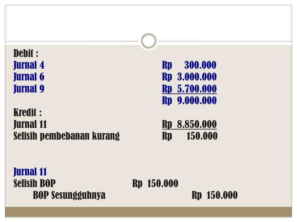 Debit : Jurnal 4Rp 300.000 Jurnal 6Rp 3.000.000 Jurnal 9Rp 5.700.000 Rp 9.000.000 Kredit : Jurnal 11Rp 8.850.000 Selisih pembebanan kurang Rp 150.000