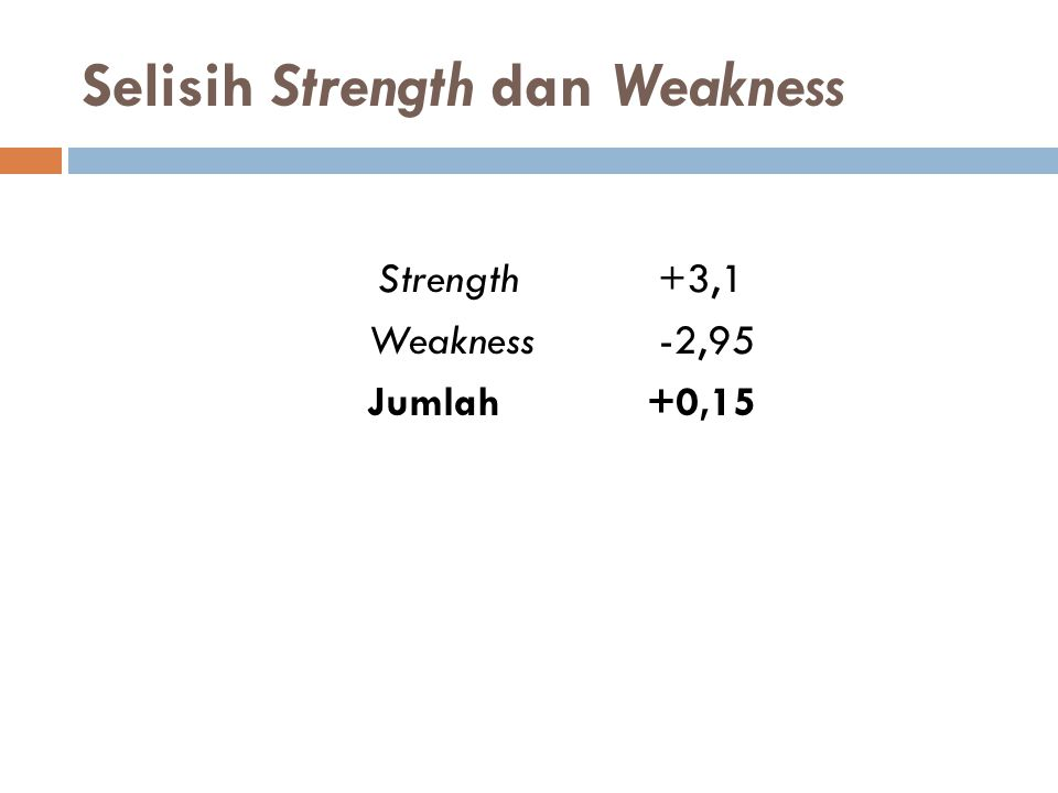 Selisih Strength dan Weakness Strength+3,1 Weakness -2,95 Jumlah+0,15