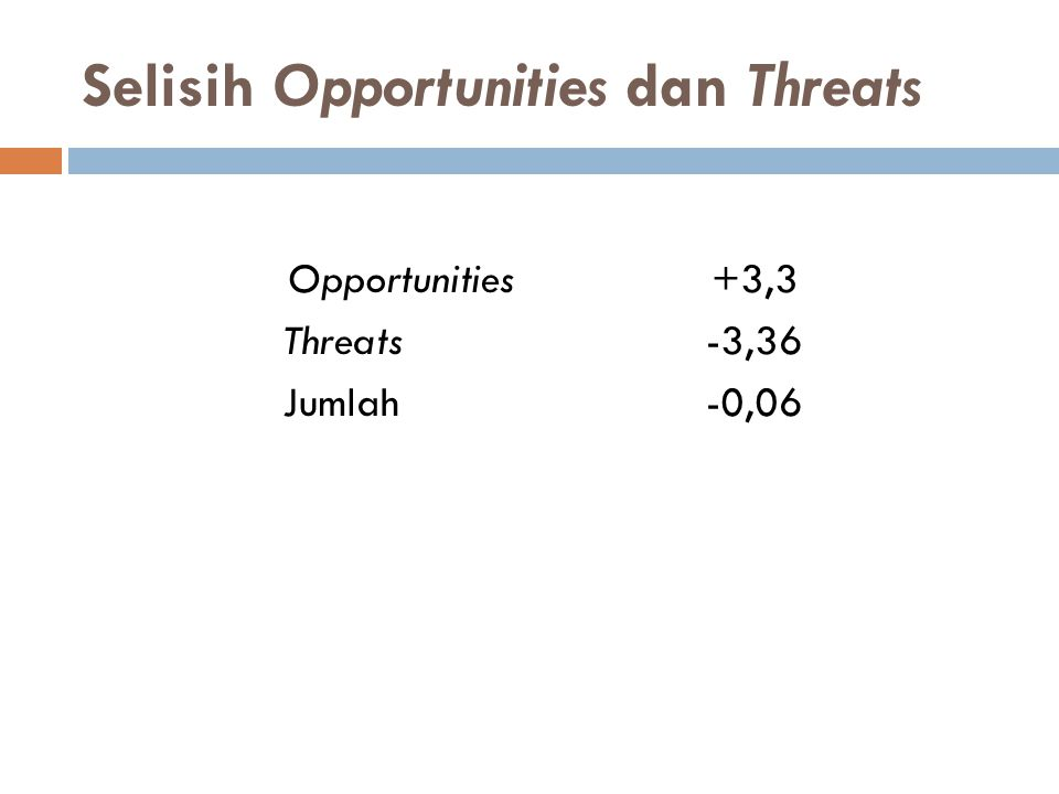 Selisih Opportunities dan Threats Opportunities+3,3 Threats-3,36 Jumlah-0,06