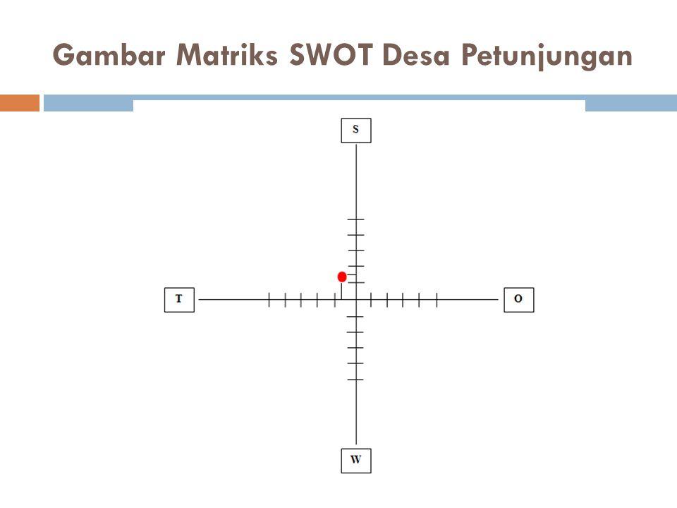 Gambar Matriks SWOT Desa Petunjungan