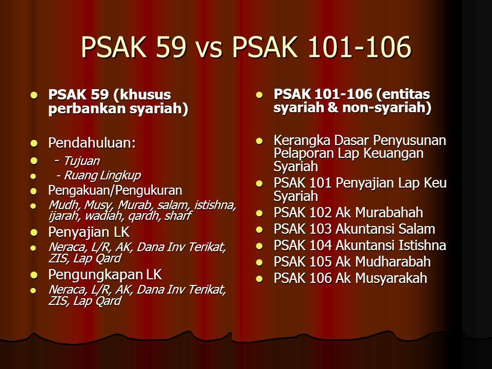 PSAK 59 vs PSAK 101-106 PSAK 59 (khusus perbankan syariah) PSAK 59 (khusus perbankan syariah) Pendahuluan: Pendahuluan: - Tujuan - Tujuan - Ruang Lingkup - Ruang Lingkup Pengakuan/Pengukuran Pengakuan/Pengukuran Mudh, Musy, Murab, salam, istishna, ijarah, wadiah, qardh, sharf Mudh, Musy, Murab, salam, istishna, ijarah, wadiah, qardh, sharf Penyajian LK Penyajian LK Neraca, L/R, AK, Dana Inv Terikat, ZIS, Lap Qard Neraca, L/R, AK, Dana Inv Terikat, ZIS, Lap Qard Pengungkapan LK Pengungkapan LK Neraca, L/R, AK, Dana Inv Terikat, ZIS, Lap Qard Neraca, L/R, AK, Dana Inv Terikat, ZIS, Lap Qard PSAK 101-106 (entitas syariah & non-syariah) PSAK 101-106 (entitas syariah & non-syariah) Kerangka Dasar Penyusunan Pelaporan Lap Keuangan Syariah Kerangka Dasar Penyusunan Pelaporan Lap Keuangan Syariah PSAK 101 Penyajian Lap Keu Syariah PSAK 101 Penyajian Lap Keu Syariah PSAK 102 Ak Murabahah PSAK 102 Ak Murabahah PSAK 103 Akuntansi Salam PSAK 103 Akuntansi Salam PSAK 104 Akuntansi Istishna PSAK 104 Akuntansi Istishna PSAK 105 Ak Mudharabah PSAK 105 Ak Mudharabah PSAK 106 Ak Musyarakah PSAK 106 Ak Musyarakah