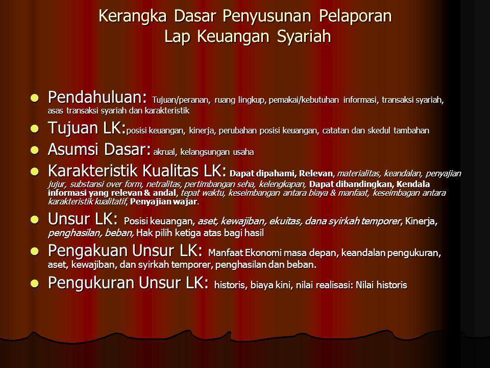 Kerangka Dasar Penyusunan Pelaporan Lap Keuangan Syariah Pendahuluan: Tujuan/peranan, ruang lingkup, pemakai/kebutuhan informasi, transaksi syariah, asas transaksi syariah dan karakteristik Pendahuluan: Tujuan/peranan, ruang lingkup, pemakai/kebutuhan informasi, transaksi syariah, asas transaksi syariah dan karakteristik Tujuan LK: posisi keuangan, kinerja, perubahan posisi keuangan, catatan dan skedul tambahan Tujuan LK: posisi keuangan, kinerja, perubahan posisi keuangan, catatan dan skedul tambahan Asumsi Dasar: akrual, kelangsungan usaha Asumsi Dasar: akrual, kelangsungan usaha Karakteristik Kualitas LK: Dapat dipahami, Relevan, materialitas, keandalan, penyajian jujur, substansi over form, netralitas, pertimbangan seha, kelengkapan, Dapat dibandingkan, Kendala informasi yang relevan & andal, tepat waktu, keseimbangan antara biaya & manfaat, keseimbagan antara karakteristik kualitatif, Penyajian wajar.