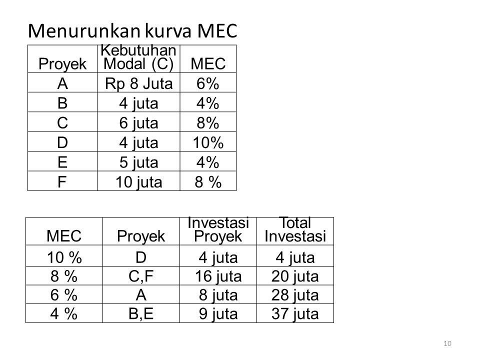 Menurunkan kurva MEC Proyek Kebutuhan Modal (C) MEC ARp 8 Juta6% B4 juta4% C6 juta8% D4 juta10% E5 juta4% F10 juta8 % MECProyek Investasi Proyek Total Investasi 10 %D4 juta 8 %C,F16 juta20 juta 6 %A8 juta28 juta 4 %B,E9 juta37 juta 10