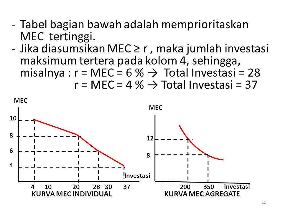 -Tabel bagian bawah adalah memprioritaskan MEC tertinggi.
