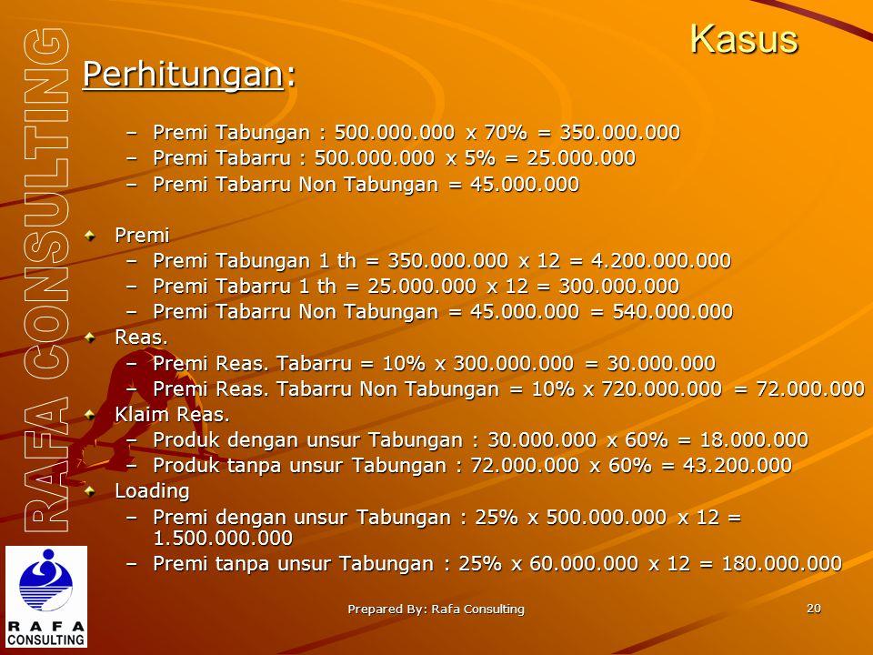 Prepared By: Rafa Consulting 20 Kasus Perhitungan: –Premi Tabungan : 500.000.000 x 70% = 350.000.000 –Premi Tabarru : 500.000.000 x 5% = 25.000.000 –Premi Tabarru Non Tabungan = 45.000.000 Premi –Premi Tabungan 1 th = 350.000.000 x 12 = 4.200.000.000 –Premi Tabarru 1 th = 25.000.000 x 12 = 300.000.000 –Premi Tabarru Non Tabungan = 45.000.000 = 540.000.000 Reas.