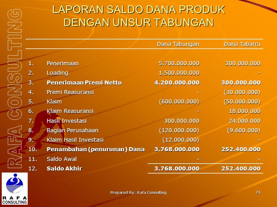 Prepared By: Rafa Consulting 21 LAPORAN SALDO DANA PRODUK DENGAN UNSUR TABUNGAN Dana Tabungan Dana Tabarru 1.Penerimaan5.700.000.000300.000.000 2.Load