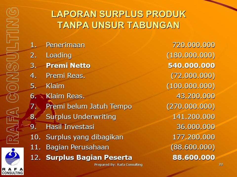 Prepared By: Rafa Consulting 22 LAPORAN SURPLUS PRODUK TANPA UNSUR TABUNGAN 1.Penerimaan720.000.000 2.Loading(180.000.000) 3. Premi Netto 540.000.000