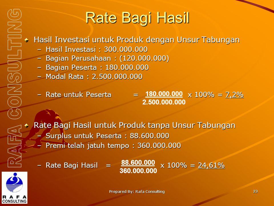 Prepared By: Rafa Consulting 23 Rate Bagi Hasil Hasil Investasi untuk Produk dengan Unsur Tabungan –Hasil Investasi : 300.000.000 –Bagian Perusahaan : (120.000.000) –Bagian Peserta : 180.000.000 –Modal Rata : 2.500.000.000 –Rate untuk Peserta =x 100% = 7,2% Rate Bagi Hasil untuk Produk tanpa Unsur Tabungan –Surplus untuk Peserta : 88.600.000 –Premi telah jatuh tempo : 360.000.000 –Rate Bagi Hasil =x 100% = 24,61% 180.000.000 2.500.000.000 88.600.000 360.000.000