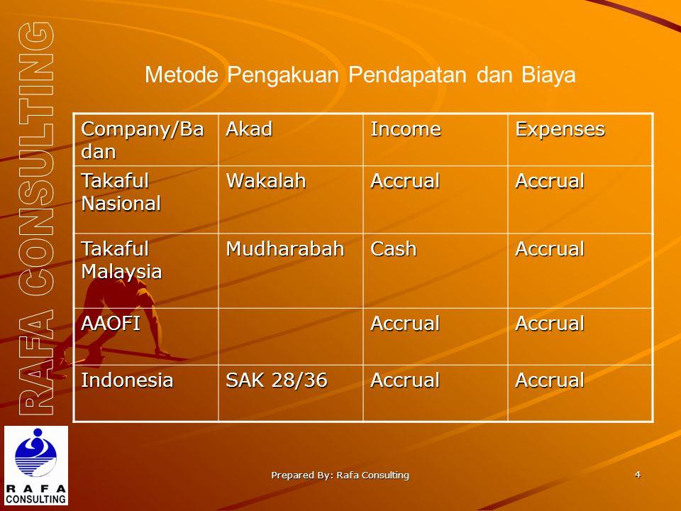 Prepared By: Rafa Consulting 4 Metode Pengakuan Pendapatan dan Biaya Company/Ba dan AkadIncomeExpenses Takaful Nasional WakalahAccrualAccrual Takaful Malaysia MudharabahCashAccrual AAOFIAccrualAccrual Indonesia SAK 28/36 AccrualAccrual