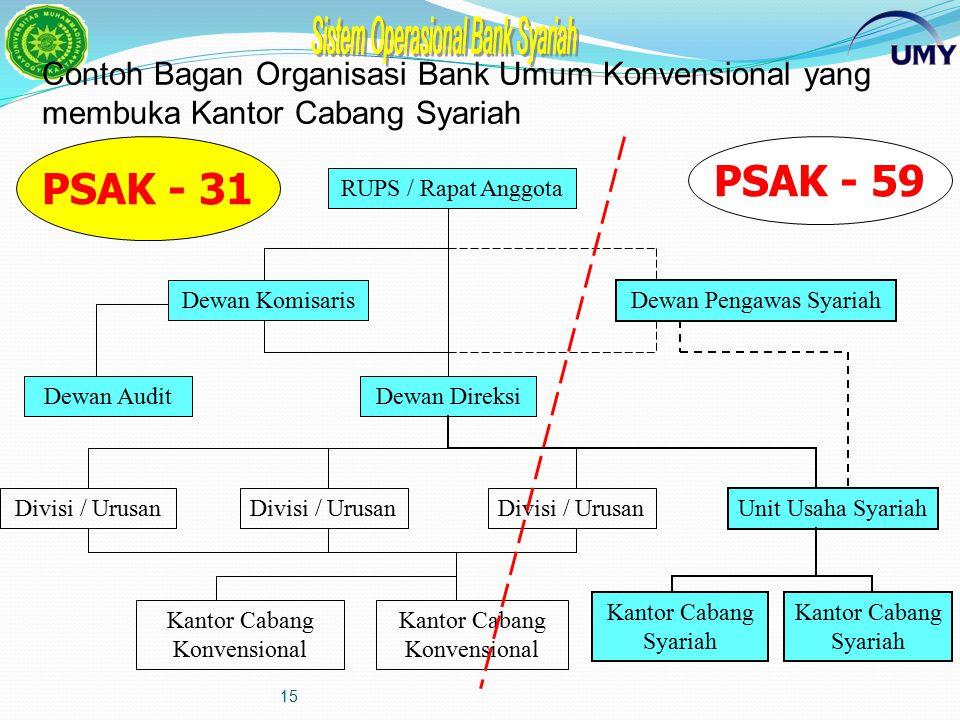 14 Contoh Bagan Organisasi Bank Umum Syariah RUPS / Rapat Anggota Dewan KomisarisDewan Pengawas Syariah Dewan AuditDewan Direksi Divisi / Urusan Kanto