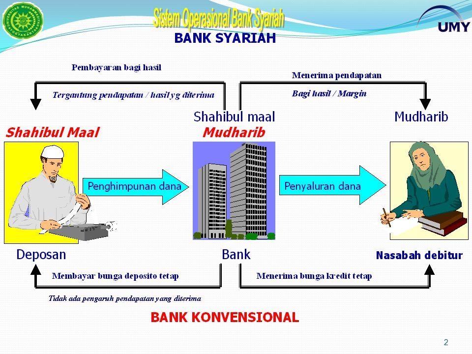 12 Alternatif Pengembangan Jaringan Kantor Perbankan Syariah UUS (unit usaha syariah) US (unit syariah) KCK (kantor cabang konvensional) KCS (kantor cabang syariah) KbKCK (kt pembantu kc konvensional)