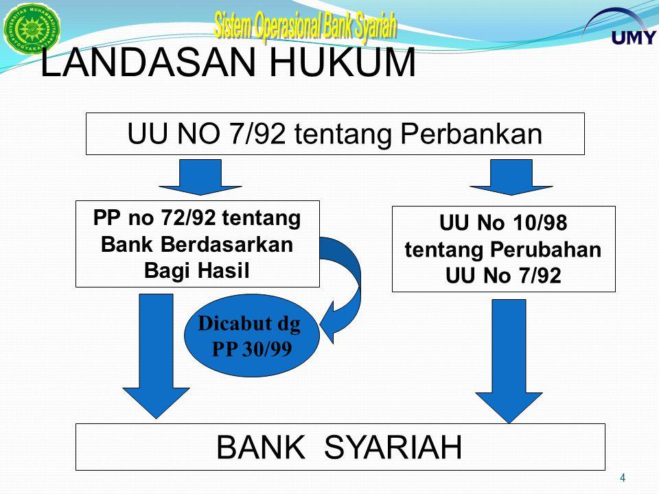 4 LANDASAN HUKUM UU NO 7/92 tentang Perbankan PP no 72/92 tentang Bank Berdasarkan Bagi Hasil UU No 10/98 tentang Perubahan UU No 7/92 Dicabut dg PP 30/99 BANK SYARIAH