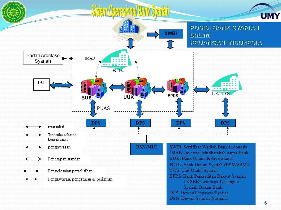 6 SWBI DPS DSN-MUI DPS Badan Arbritase Syariah IAI PUAS IMAB transaksi Transaksi sebatas konsekuensi pengawasan Penetapan standar Penyelesaian perselisihan Pengawasan, pengaturan & perizinan SWBI: Sertifikat Wadiah Bank Indonesia IMAB: Investasi Mudharabah Antar Bank BUK: Bank Umum Konvensional BUK : Bank Umum Syariah (BSM&BMI) UUS: Unit Usaha Syariah BPRS: Bank Perkreditan Rakyat Syariah LKSBB: Lembaga Keuangan Syariah Bukan Bank DPS: Dewan Pengawas Syariah DSN: Dewan Syariah Nasional BUK BUS UUK BPRS LKBBS POSISI BANK SYARIAH DaLaM KEUANGAN INDONESIA