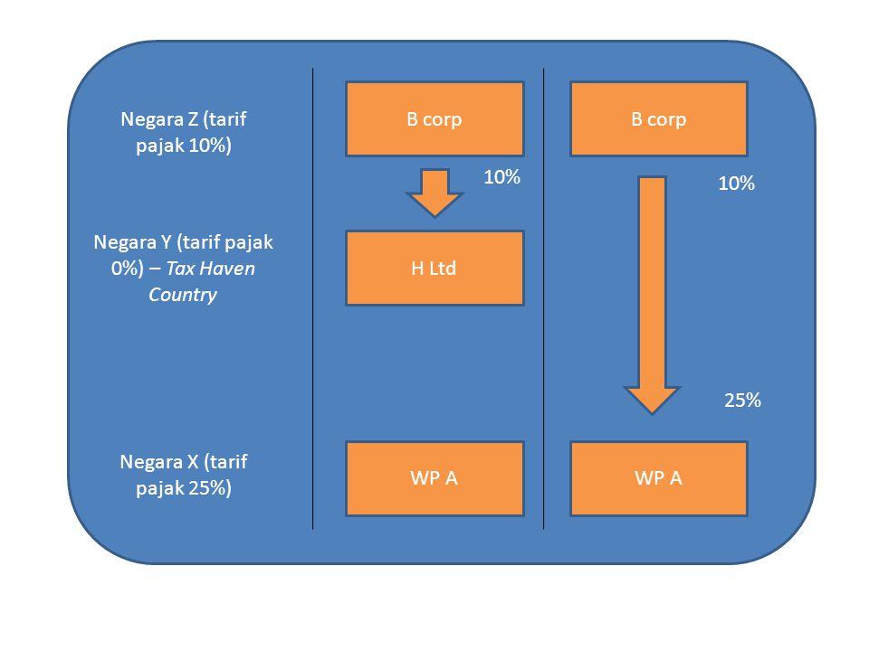 B corp H Ltd WP A B corp WP A Negara Z (tarif pajak 10%) Negara Y (tarif pajak 0%) – Tax Haven Country Negara X (tarif pajak 25%) 10% 25%