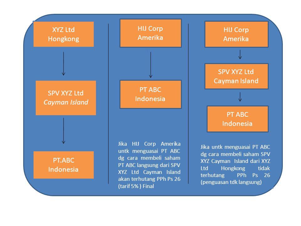 HIJ Corp Amerika PT ABC Indonesia Jika HIJ Corp Amerika untk menguasai PT ABC dg cara membeli saham PT ABC langsung dari SPV XYZ Ltd Cayman Island aka