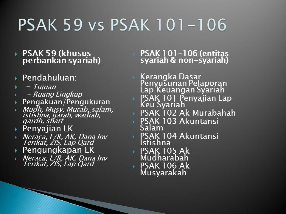  PSAK 59 (khusus perbankan syariah)  Pendahuluan:  - Tujuan  - Ruang Lingkup  Pengakuan/Pengukuran  Mudh, Musy, Murab, salam, istishna, ijarah, wadiah, qardh, sharf  Penyajian LK  Neraca, L/R, AK, Dana Inv Terikat, ZIS, Lap Qard  Pengungkapan LK  Neraca, L/R, AK, Dana Inv Terikat, ZIS, Lap Qard  PSAK 101-106 (entitas syariah & non-syariah)  Kerangka Dasar Penyusunan Pelaporan Lap Keuangan Syariah  PSAK 101 Penyajian Lap Keu Syariah  PSAK 102 Ak Murabahah  PSAK 103 Akuntansi Salam  PSAK 104 Akuntansi Istishna  PSAK 105 Ak Mudharabah  PSAK 106 Ak Musyarakah