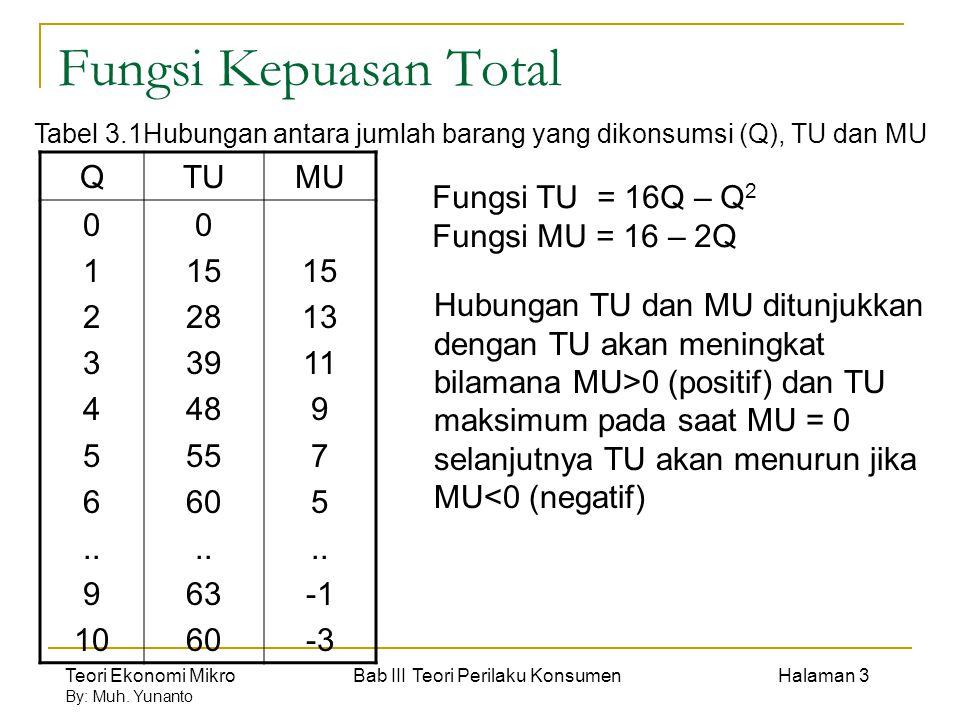 Teori Ekonomi Mikro Bab III Teori Perilaku Konsumen Halaman 14 By: Muh.