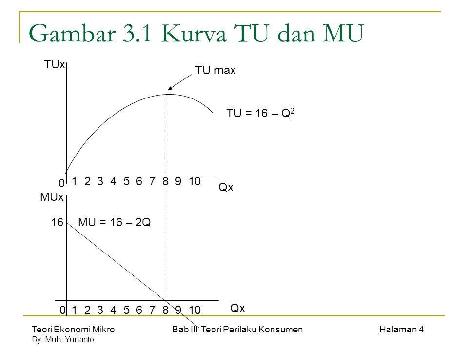 Teori Ekonomi Mikro Bab III Teori Perilaku Konsumen Halaman 15 By: Muh.