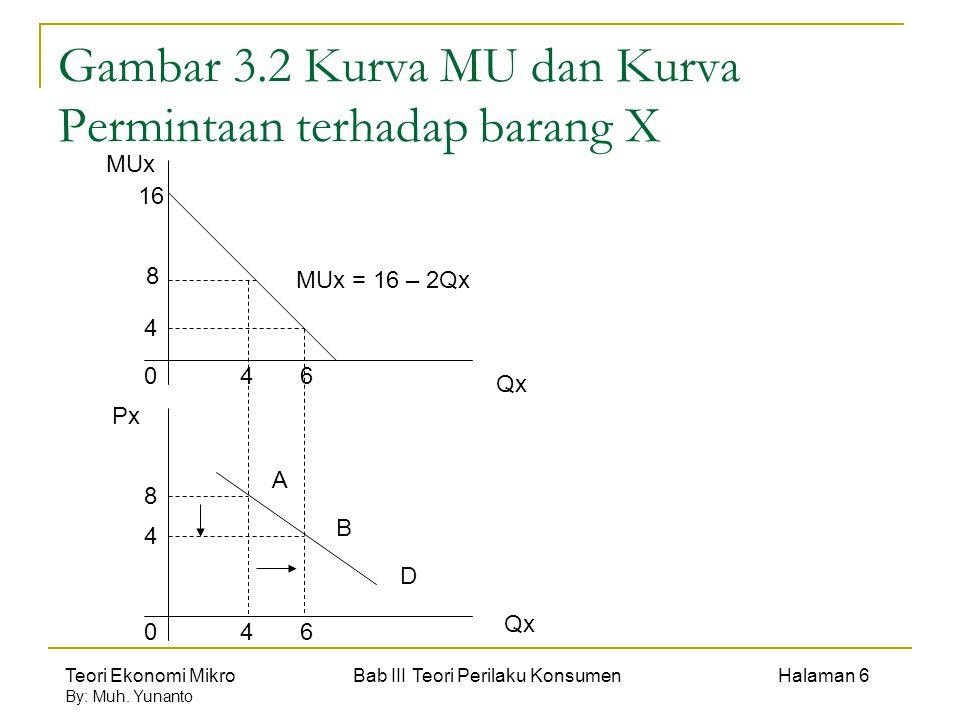 Teori Ekonomi Mikro Bab III Teori Perilaku Konsumen Halaman 6 By: Muh. Yunanto Gambar 3.2 Kurva MU dan Kurva Permintaan terhadap barang X MUx Qx Px 0