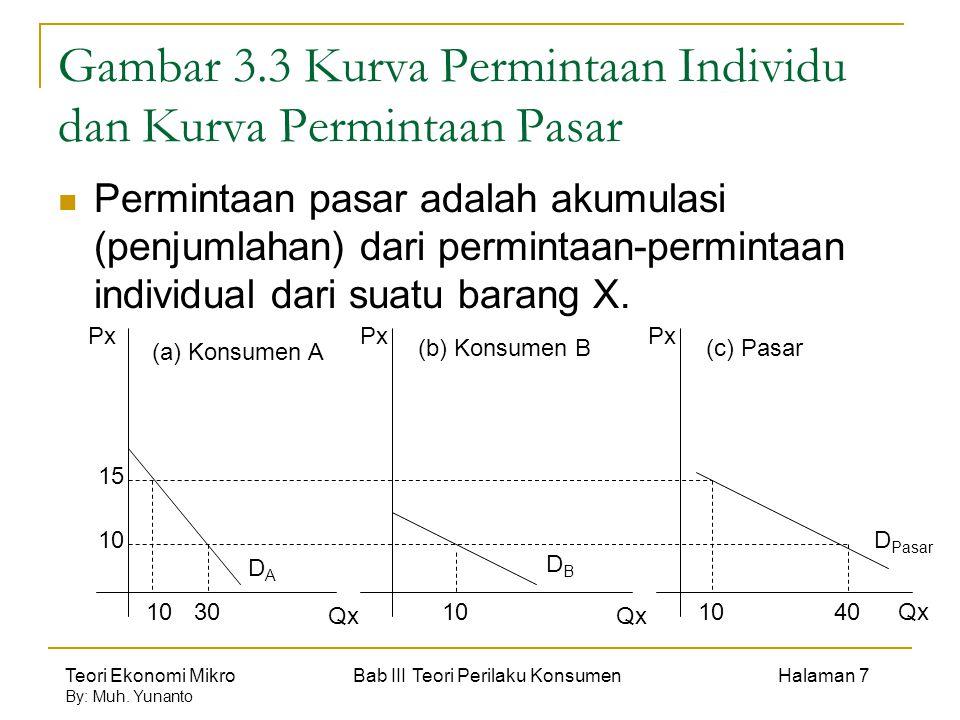 Teori Ekonomi Mikro Bab III Teori Perilaku Konsumen Halaman 7 By: Muh. Yunanto Gambar 3.3 Kurva Permintaan Individu dan Kurva Permintaan Pasar Permint