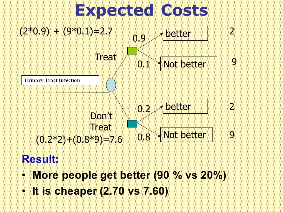 Expected Costs Urinary Tract Infection Treat Don't Treat better Not better better Not better 0.9 0.1 0.2 0.8 2 9 2 9 (2*0.9) + (9*0.1)=2.7 (0.2*2)+(0.8*9)=7.6 Result: More people get better (90 % vs 20%) It is cheaper (2.70 vs 7.60)