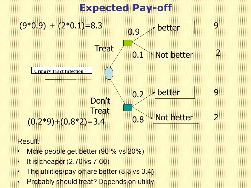 Expected Pay-off Urinary Tract Infection Treat Don't Treat better Not better better Not better 0.9 0.1 0.2 0.8 9 2 9 2 (9*0.9) + (2*0.1)=8.3 (0.2*9)+(0.8*2)=3.4 Result: More people get better (90 % vs 20%) It is cheaper (2.70 vs 7.60) The utilities/pay-off are better (8.3 vs 3.4) Probably should treat.