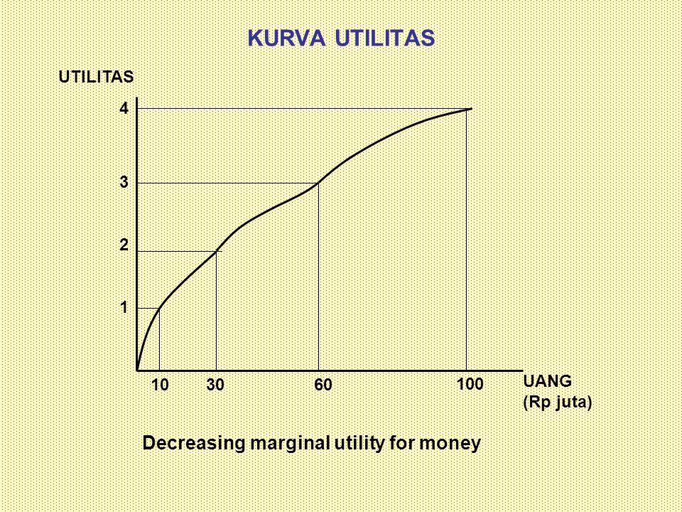 KURVA UTILITAS KASUS A Rp 500 ribu Rp 40,5 juta Tambahan Utilitas Bagi orang yang sudah punya Rp 500 ribu, tambahan utilitas Rp 40 juta sangat signifikan sehingga dia tidak mau mempertaruhkan Rp 40 juta untuk mendapatkan Rp 100 juta dengan probabilitas 50%.