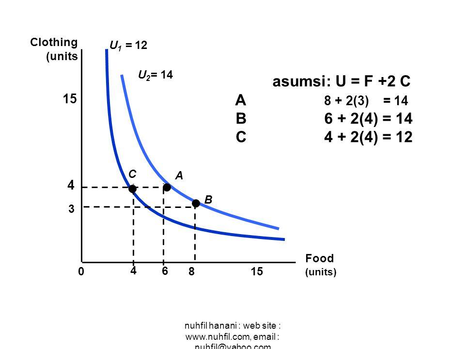 nuhfil hanani : web site : www.nuhfil.com, email : nuhfil@yahoo.com Food (units) 815 6 4 0 Clothing (units U 1 = 12 A B C asumsi: U = F +2 C A 8 + 2(3) = 14 B 6 + 2(4) = 14 C 4 + 2(4) = 12 4 3 U 2 = 14