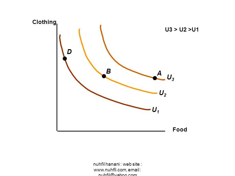 nuhfil hanani : web site : www.nuhfil.com, email : nuhfil@yahoo.com U2U2 U3U3 Food Clothing U1U1 A B D U3 > U2 >U1