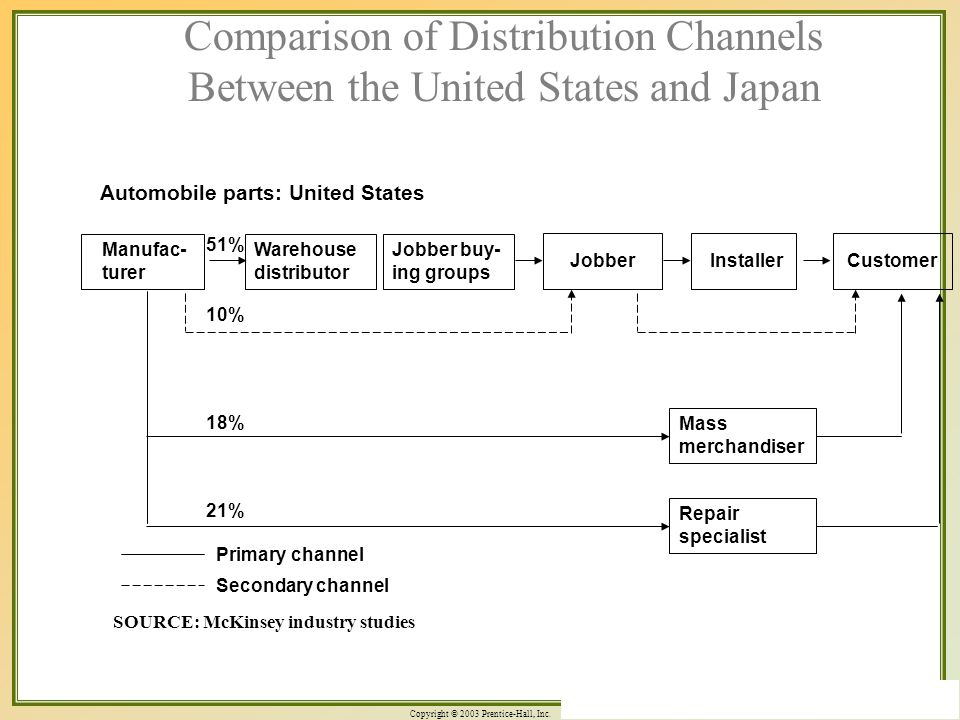 Copyright © 2003 Prentice-Hall, Inc. 5-21 Comparison of Distribution Channels Between the United States and Japan SOURCE: McKinsey industry studies Ma