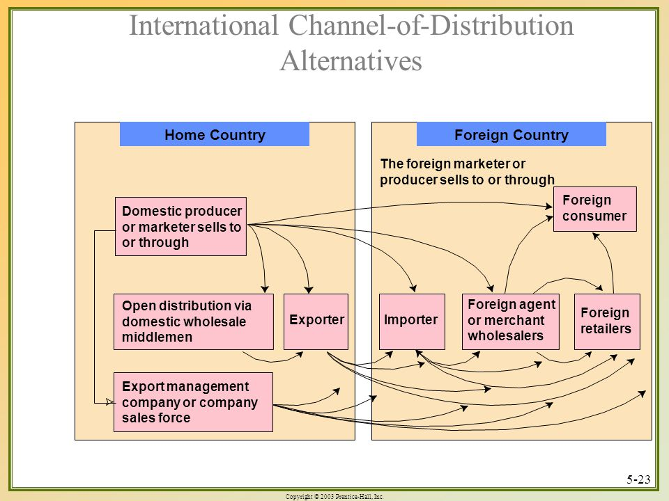 Copyright © 2003 Prentice-Hall, Inc. 5-23 International Channel-of-Distribution Alternatives Home Country Domestic producer or marketer sells to or th