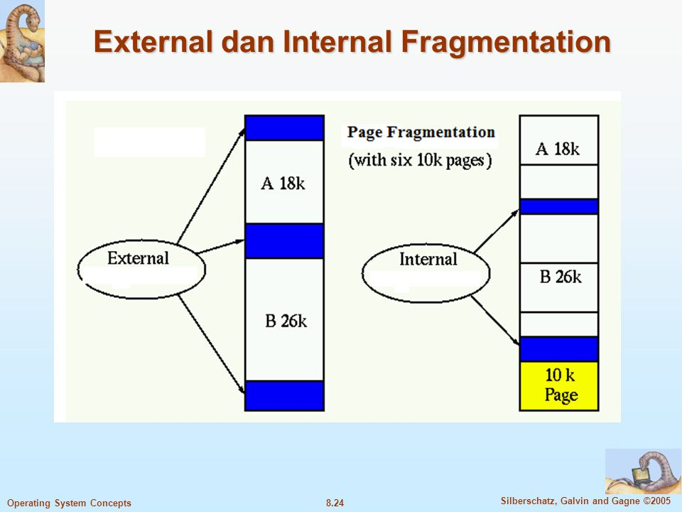 8.24 Silberschatz, Galvin and Gagne ©2005 Operating System Concepts External dan Internal Fragmentation
