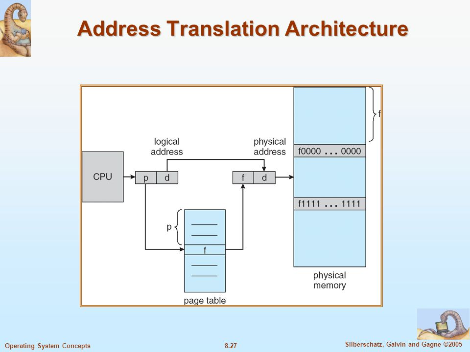 8.27 Silberschatz, Galvin and Gagne ©2005 Operating System Concepts Address Translation Architecture