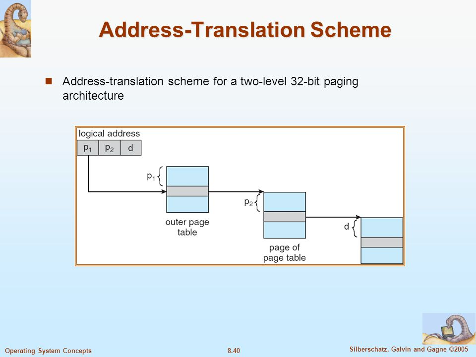 8.40 Silberschatz, Galvin and Gagne ©2005 Operating System Concepts Address-Translation Scheme Address-translation scheme for a two-level 32-bit pagin