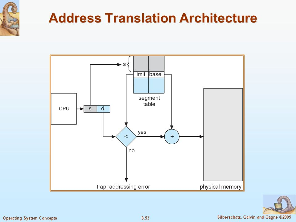 8.53 Silberschatz, Galvin and Gagne ©2005 Operating System Concepts Address Translation Architecture