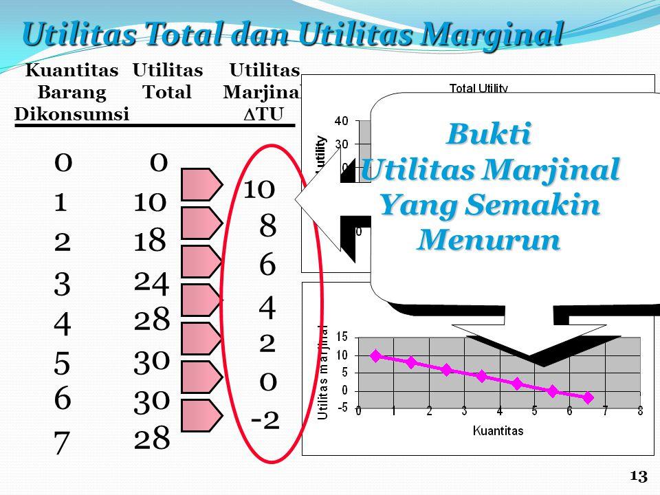 Kuantitas Barang Dikonsumsi Utilitas Total Utilitas Marjinal  TU 0123456701234567 0 10 18 24 28 30 28 10 8 6 4 2 0 -2 Bukti Utilitas Marjinal Yang Se