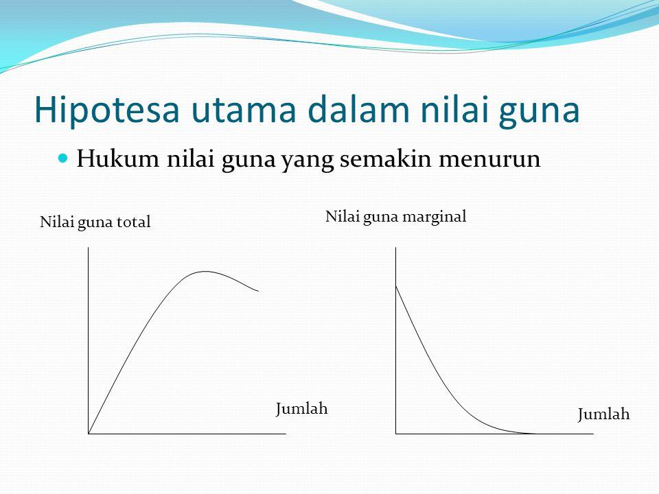 Hukum nilai guna yang semakin menurun Nilai guna total Nilai guna marginal Jumlah Hipotesa utama dalam nilai guna