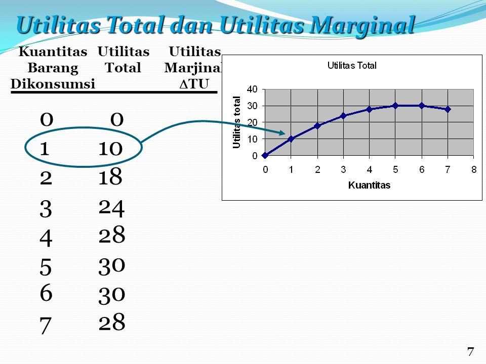 Kuantitas Barang Dikonsumsi Utilitas Total Utilitas Marjinal  TU 0123456701234567 0 10 18 24 28 30 28 Utilitas Total dan Utilitas Marginal 7