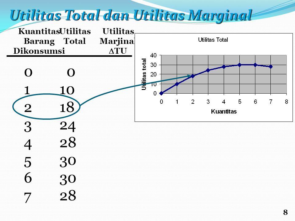 Kuantitas Barang Dikonsumsi Utilitas Total Utilitas Marjinal  TU 0123456701234567 0 10 18 24 28 30 28 8 Utilitas Total dan Utilitas Marginal