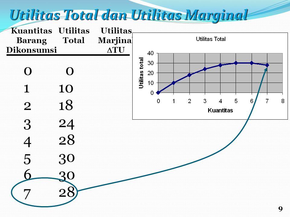 Kuantitas Barang Dikonsumsi Utilitas Total Utilitas Marjinal  TU 0123456701234567 0 10 18 24 28 30 28 9 Utilitas Total dan Utilitas Marginal