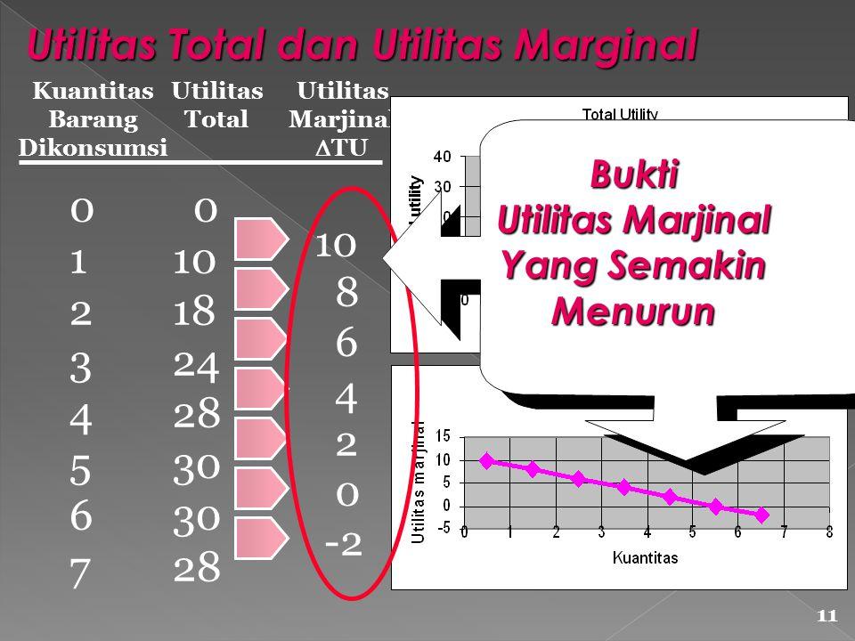 Kuantitas Barang Dikonsumsi Utilitas Total Utilitas Marjinal  TU 0123456701234567 0 10 18 24 28 30 28 10 8 6 4 2 0 -2 Bukti Utilitas Marjinal Yang Semakin Menurun 11 Utilitas Total dan Utilitas Marginal