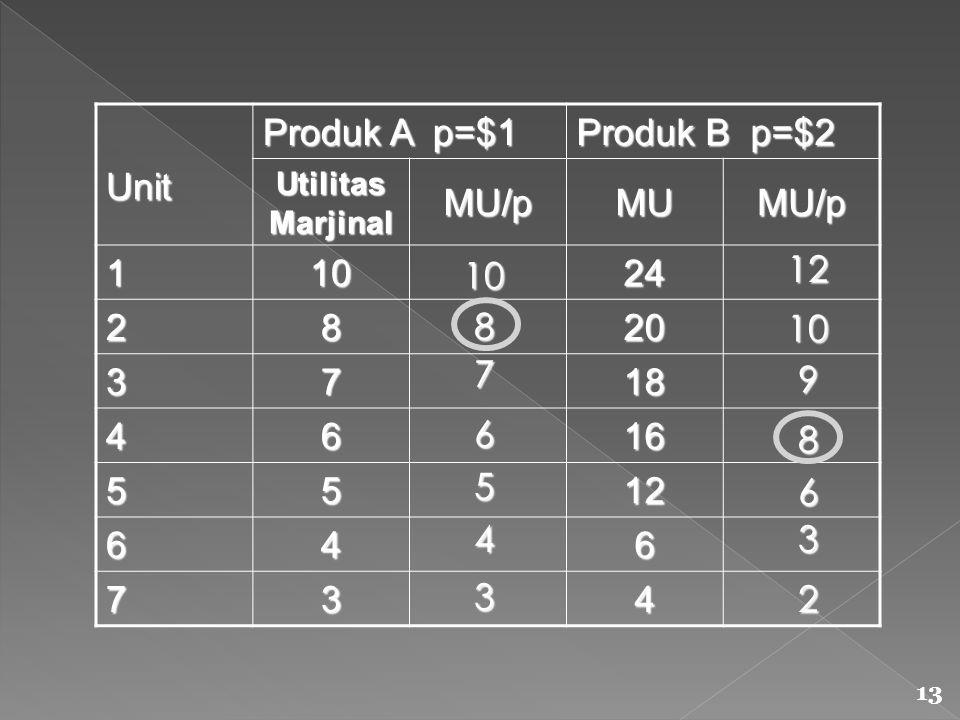 Produk A p=$1 Produk B p=$2 Unit Utilitas Marjinal MU/pMUMU/p 11024 2820 3718 4616 5512 646 734 10 876 5 4 3 12 1098 6 3 2 13