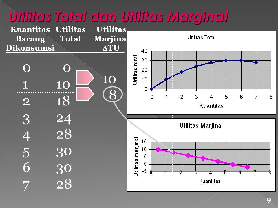 Kuantitas Barang Dikonsumsi Utilitas Total Utilitas Marjinal  TU 0123456701234567 0 10 18 24 28 30 28 10 8 9 Utilitas Total dan Utilitas Margin al