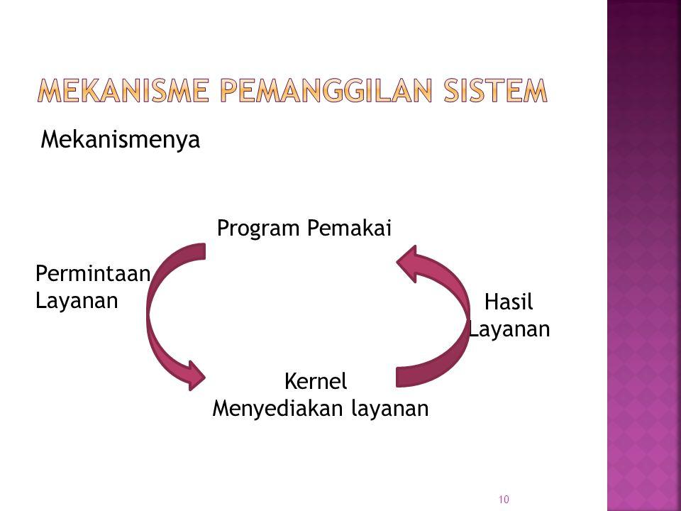 Mekanismenya Program Pemakai Kernel Menyediakan layanan Permintaan Layanan Hasil Layanan 10