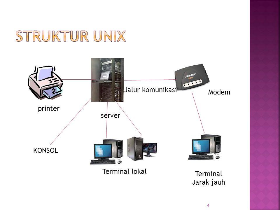 4 server printer Jalur komunikasi Modem Terminal Jarak jauh Terminal lokal KONSOL