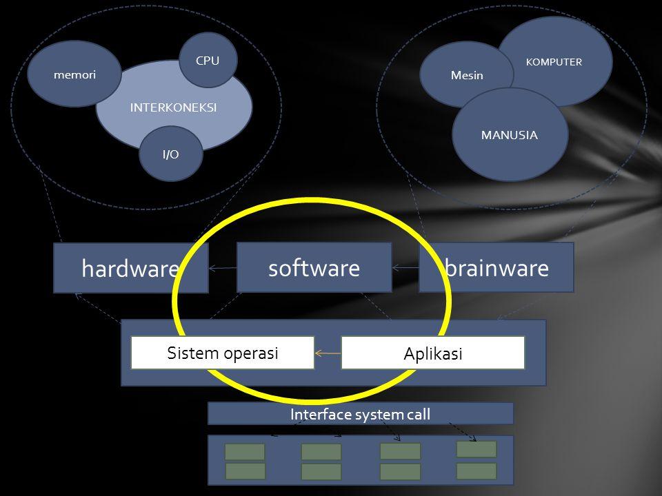 Brainstorming 1.Apa itu software.2.Bagaimana jadinya jika komputer tanpa software.