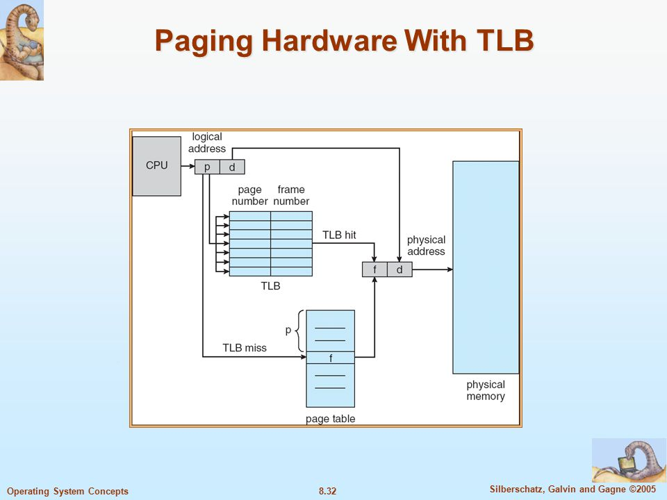 8.32 Silberschatz, Galvin and Gagne ©2005 Operating System Concepts Paging Hardware With TLB