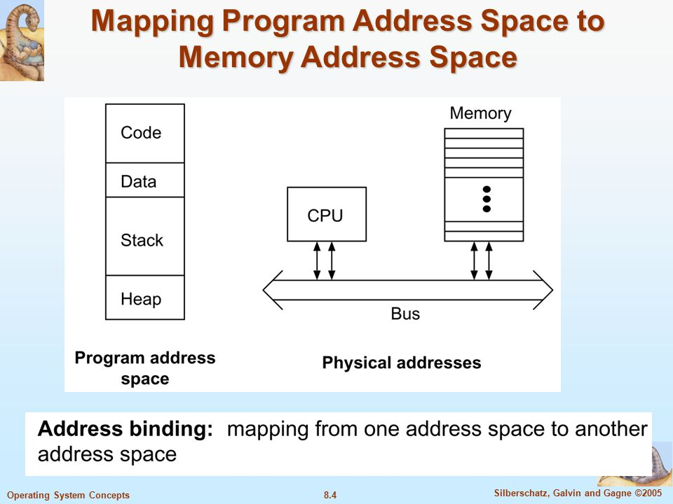 8.4 Silberschatz, Galvin and Gagne ©2005 Operating System Concepts Mapping Program Address Space to Memory Address Space